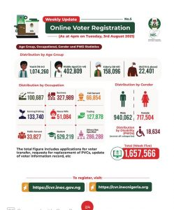 INEC Online Registration